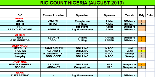 Nigeria Rig Count